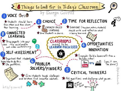 learnerfocussedclassroom
